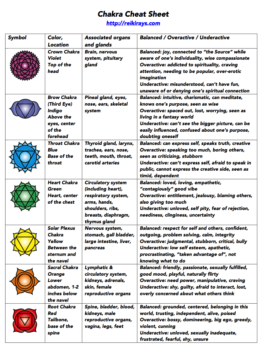 graphic about Printable Chakra Chart named Chakra Cheat Sheet - Reiki Rays