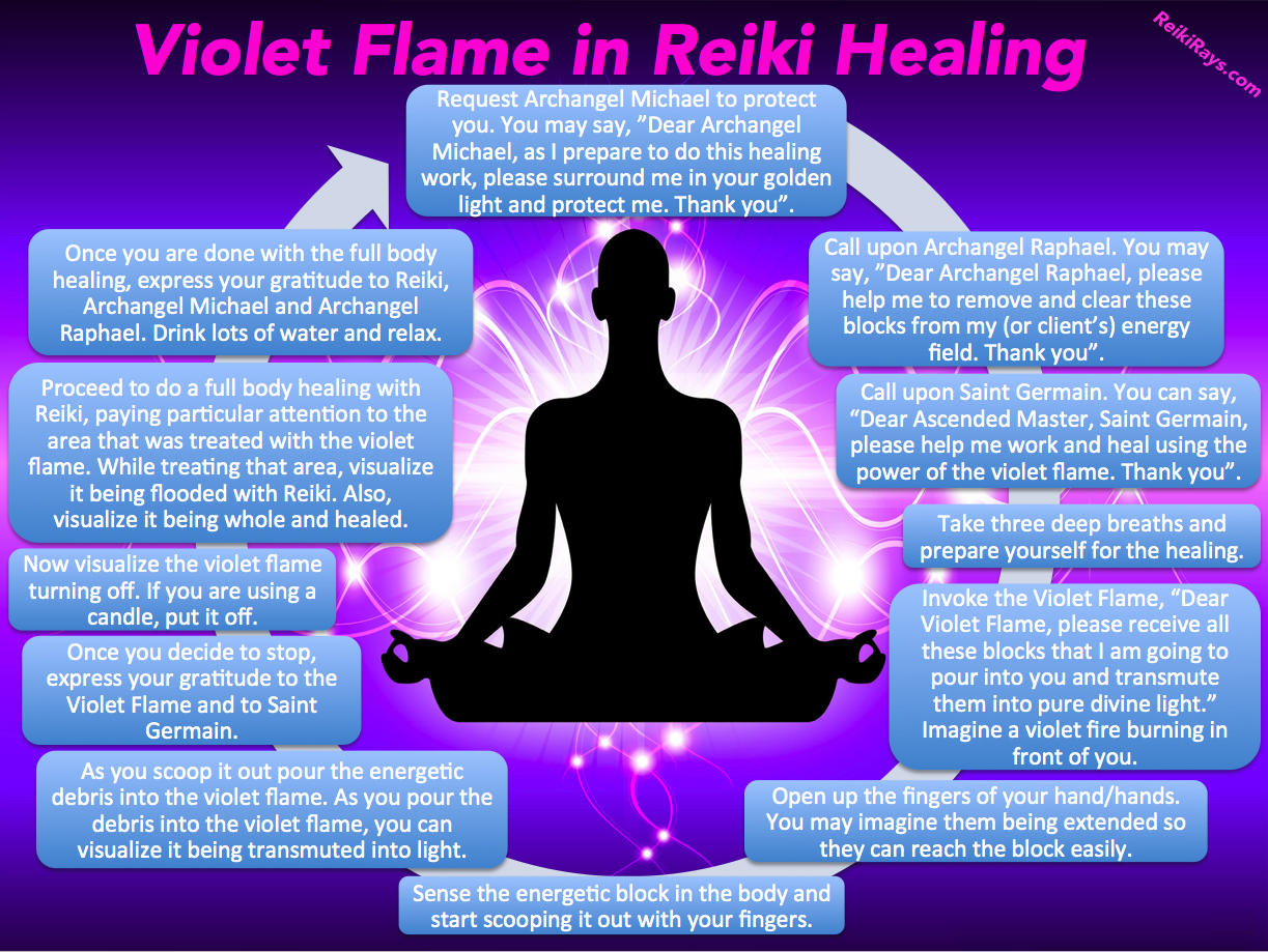 Infographic Violet Flame in Reiki Healing - Reiki Rays