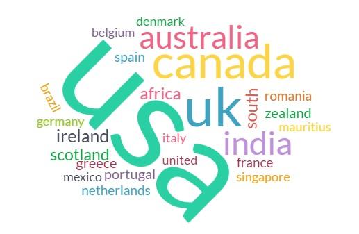 Reiki Survey Countries