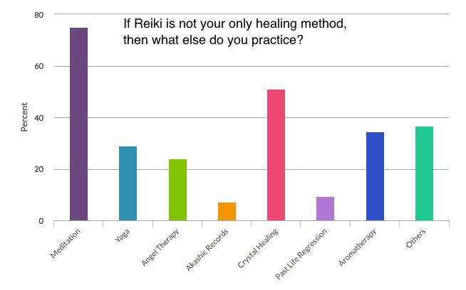 Reiki Survey Healing Methods