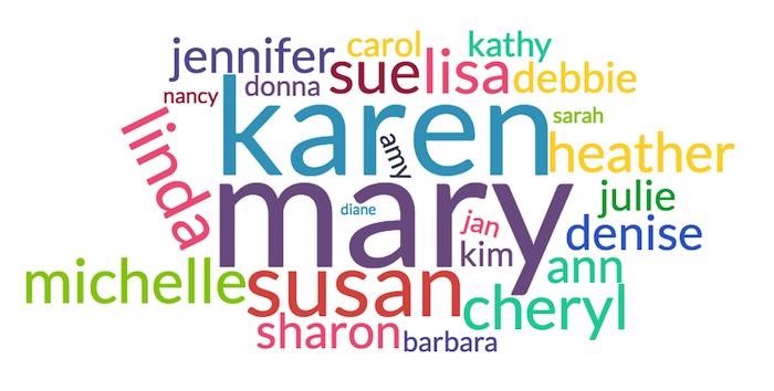 Reiki Survey Names