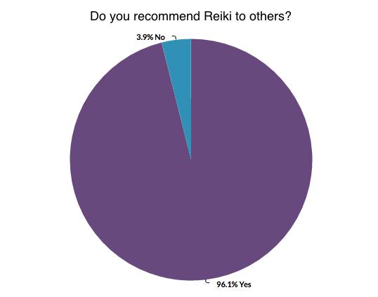 Reiki Survey Recommend
