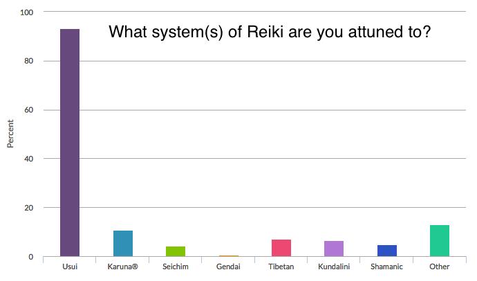 Reiki Survey Systems