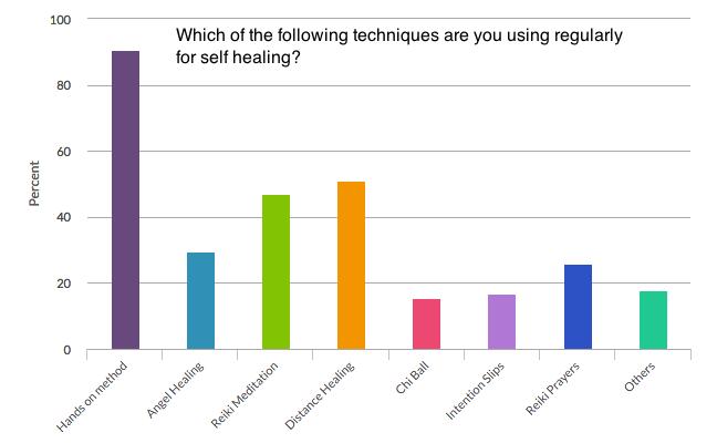 Reiki Survey Techniques